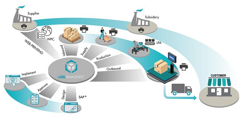 Labelmanagement für SAP ® von OPAL • Barcode Fonts